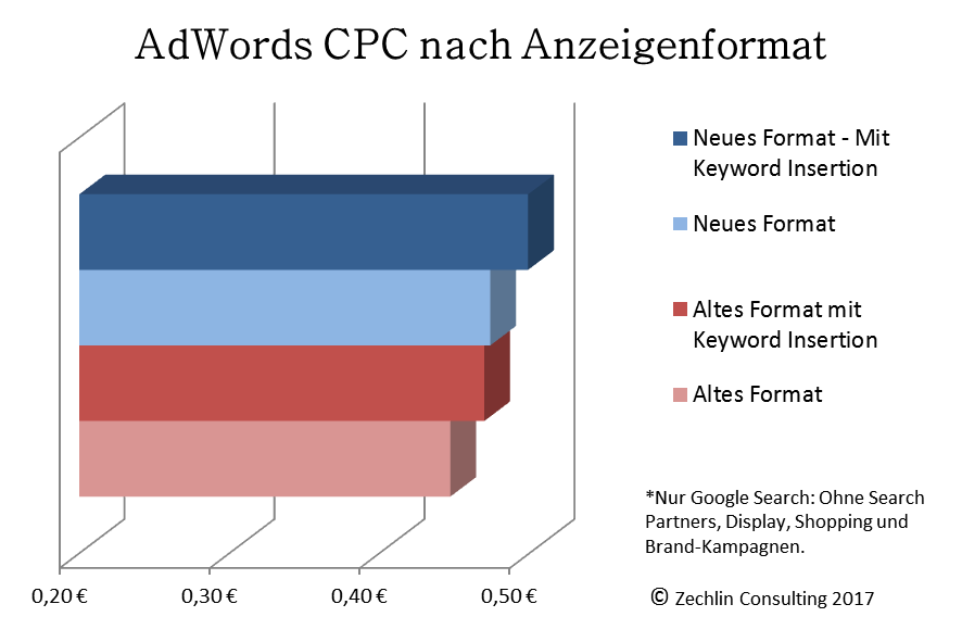 cpc-adwords